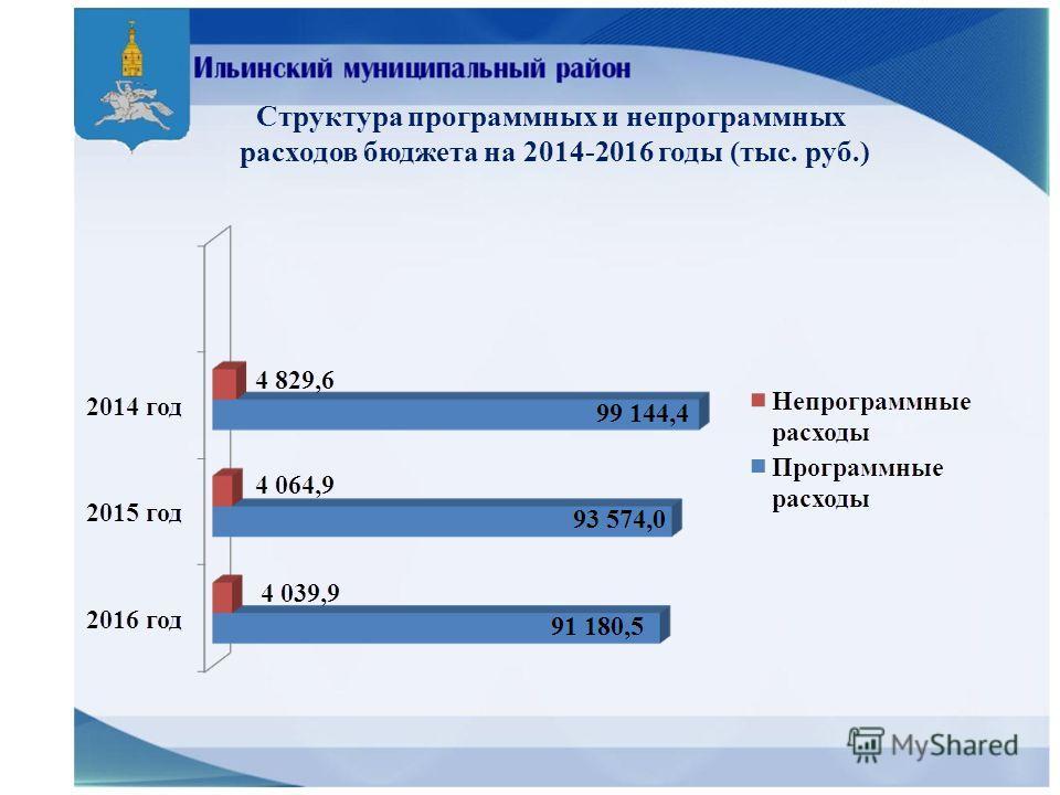 Структура программных и непрограммных расходов бюджета на 2014-2016 годы (тыс. руб.)