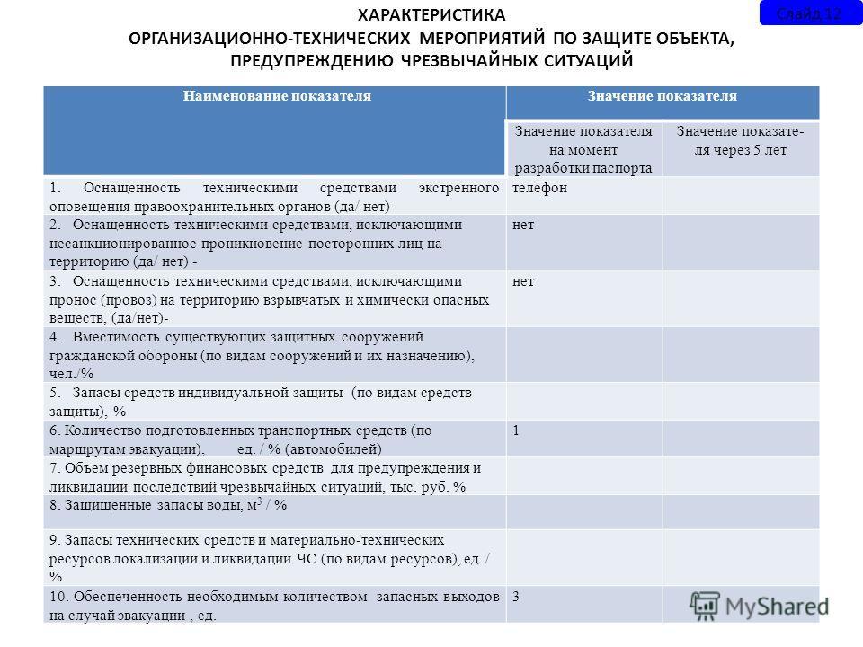 ХАРАКТЕРИСТИКА ОРГАНИЗАЦИОННО-ТЕХНИЧЕСКИХ МЕРОПРИЯТИЙ ПО ЗАЩИТЕ ОБЪЕКТА, ПРЕДУПРЕЖДЕНИЮ ЧРЕЗВЫЧАЙНЫХ СИТУАЦИЙ Наименование показателя Значение показателя Значение показателя на момент разработки паспорта Значение показате- ля через 5 лет 1. Оснащенно