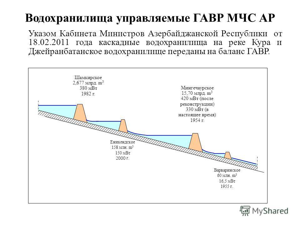 Водохранилища управляемые ГАВР МЧС АР Указом Кабинета Министров Азербайджанской Республики от 18.02.2011 года каскадные водохранилища на реке Кура и Джейранбатанское водохранилище переданы на баланс ГАВР. Шамкирское 2,677 млрд. m 3 380 м Вт 1982 г. Е