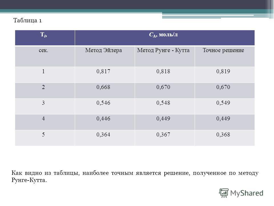 Таблица 1 Ti,Ti,С А, моль/л сек.Метод Эйлера Метод Рунге - Кутта Точное решение 10,8170,8180,819 20,6680,670 30,5460,5480,549 40,4460,449 50,3640,3670,368 Как видно из таблицы, наиболее точным является решение, полученное по методу Рунге-Кутта.