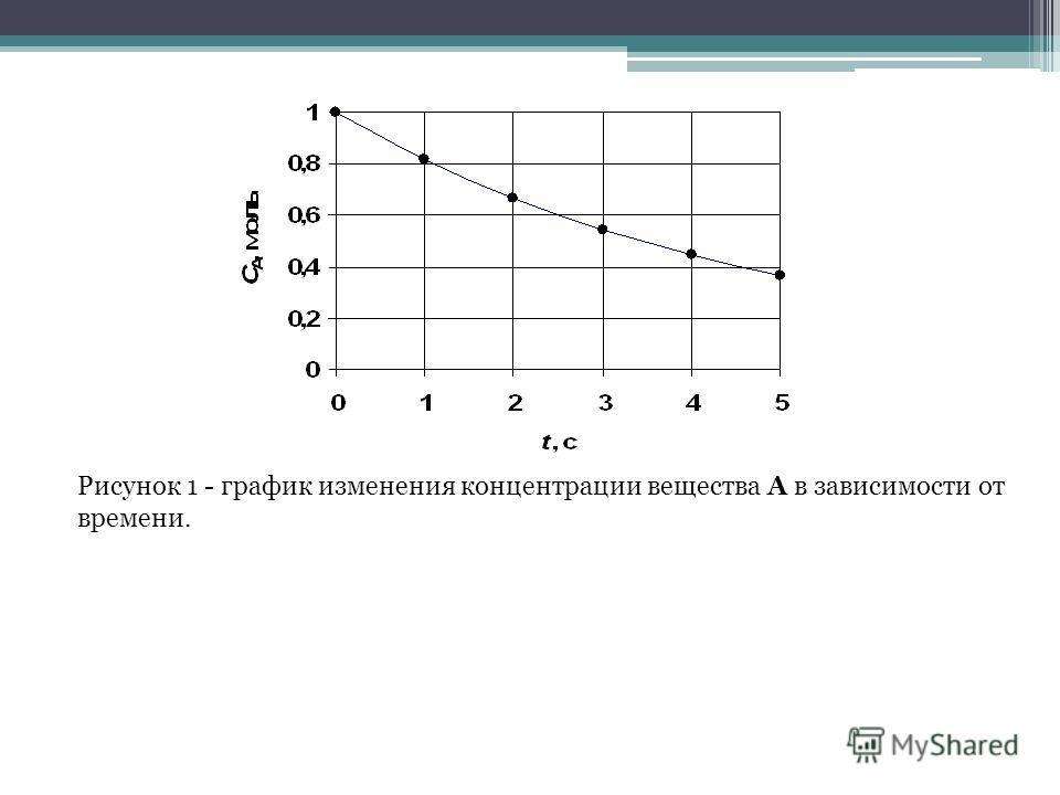 Рисунок 1 - график изменения концентрации вещества А в зависимости от времени.