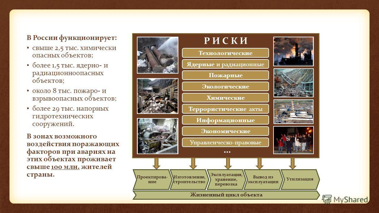 Р И С К И В России функционирует: свыше 2,5 тыс. химически опасных объектов; более 1,5 тыс. ядерно- и радиационноопасных объектов; около 8 тыс. пожаро- и взрывоопасных объектов; более 29 тыс. напорных гидротехнических сооружений. В зонах возможного в