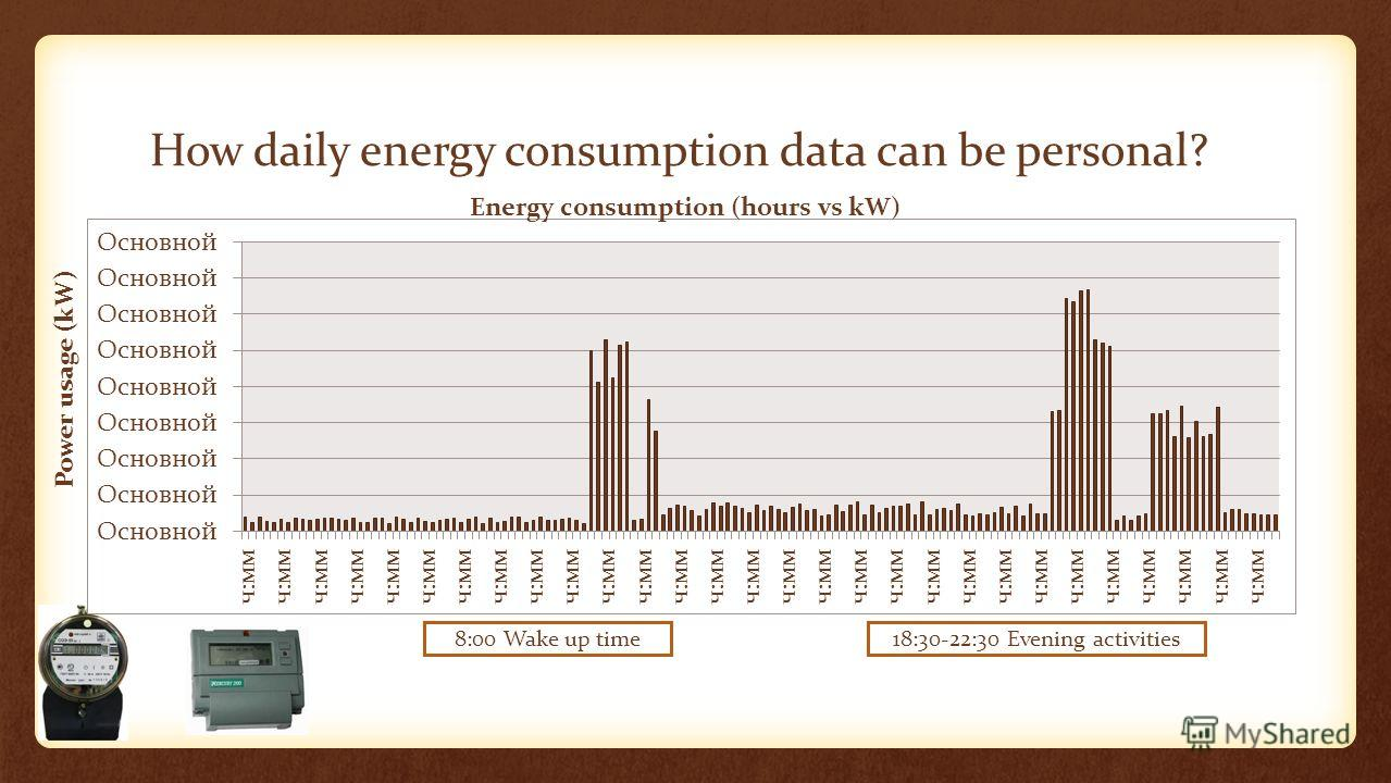 How daily energy consumption data can be personal? 8:00 Wake up time18:30-22:30 Evening activities Power usage (kW) Energy consumption (hours vs kW)