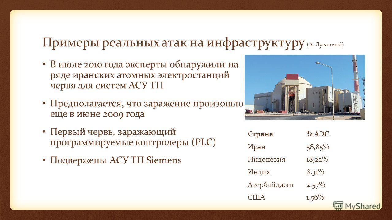 Примеры реальных атак на инфраструктуру (А. Лукацкий) В июле 2010 года эксперты обнаружили на ряде иранских атомных электростанций червя для систем АСУ ТП Предполагается, что заражение произошло еще в июне 2009 года Первый червь, заражающий программи
