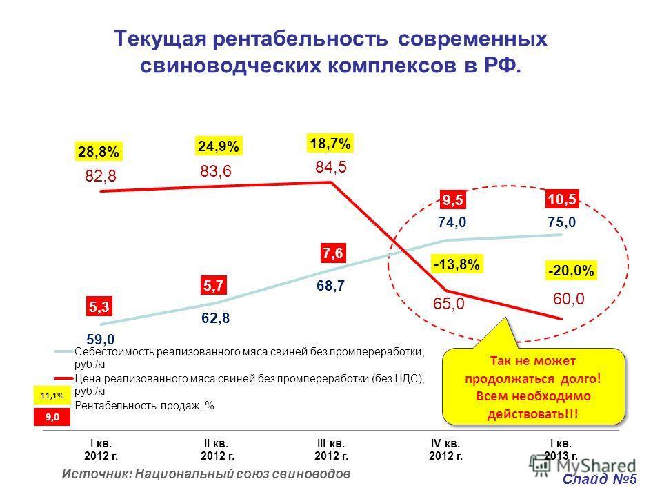 Текущая рентабельность современных свиноводческих комплексов в РФ. Источник: Национальный союз свиноводов Слайд 5