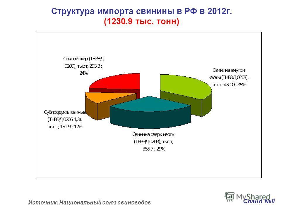 Структура импорта свинины в РФ в 2012 г. (1230.9 тыс. тонн) Слайд 8 Источник: Национальный союз свиноводов