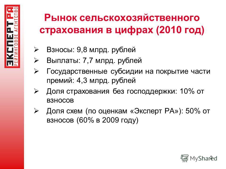 2 Рынок сельскохозяйственного страхования в цифрах (2010 год) Взносы: 9,8 млрд. рублей Выплаты: 7,7 млрд. рублей Государственные субсидии на покрытие части премий: 4,3 млрд. рублей Доля страхования без господдержки: 10% от взносов Доля схем (по оценк