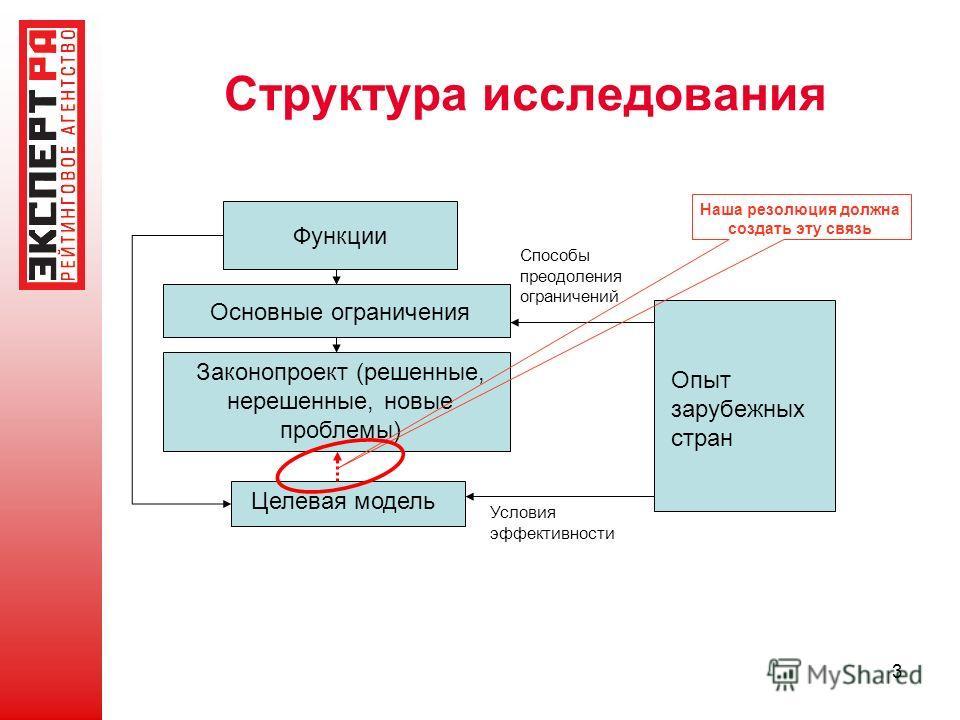 3 Структура исследования Функции Основные ограничения Опыт зарубежных стран Способы преодоления ограничений Законопроект (решенные, нерешенные, новые проблемы) Целевая модель Условия эффективности Наша резолюция должна создать эту связь