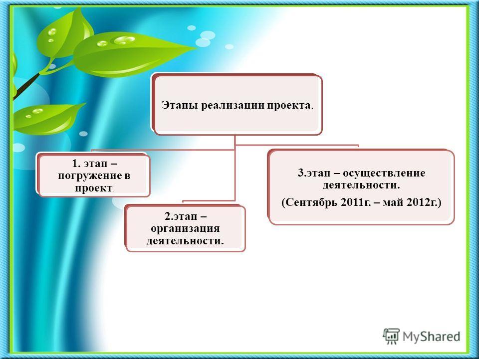Этапы реализации проекта Этапы реализации проекта. 1. этап – погружение в проект. 2. этап – организация деятельности. 3. этап – осуществление деятельности. (Сентябрь 2011 г. – май 2012 г.)
