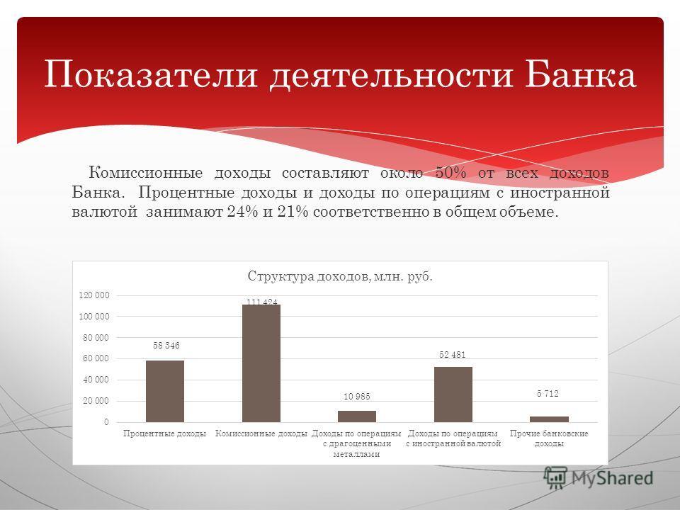 Комиссионные доходы составляют около 50% от всех доходов Банка. Процентные доходы и доходы по операциям с иностранной валютой занимают 24% и 21% соответственно в общем объеме. Показатели деятельности Банка
