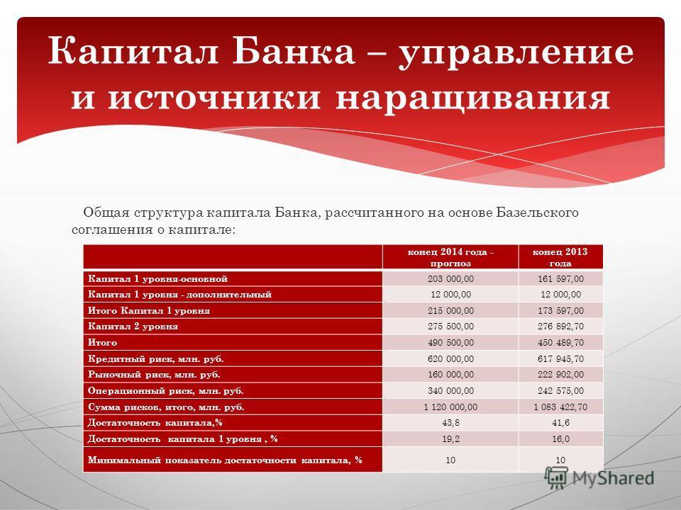 Общая структура капитала Банка, рассчитанного на основе Базельского соглашения о капитале: Капитал Банка – управление и источники наращивания конец 2014 года - прогноз конец 2013 года Капитал 1 уровня-основной 203 000,00161 597,00 Капитал 1 уровня -