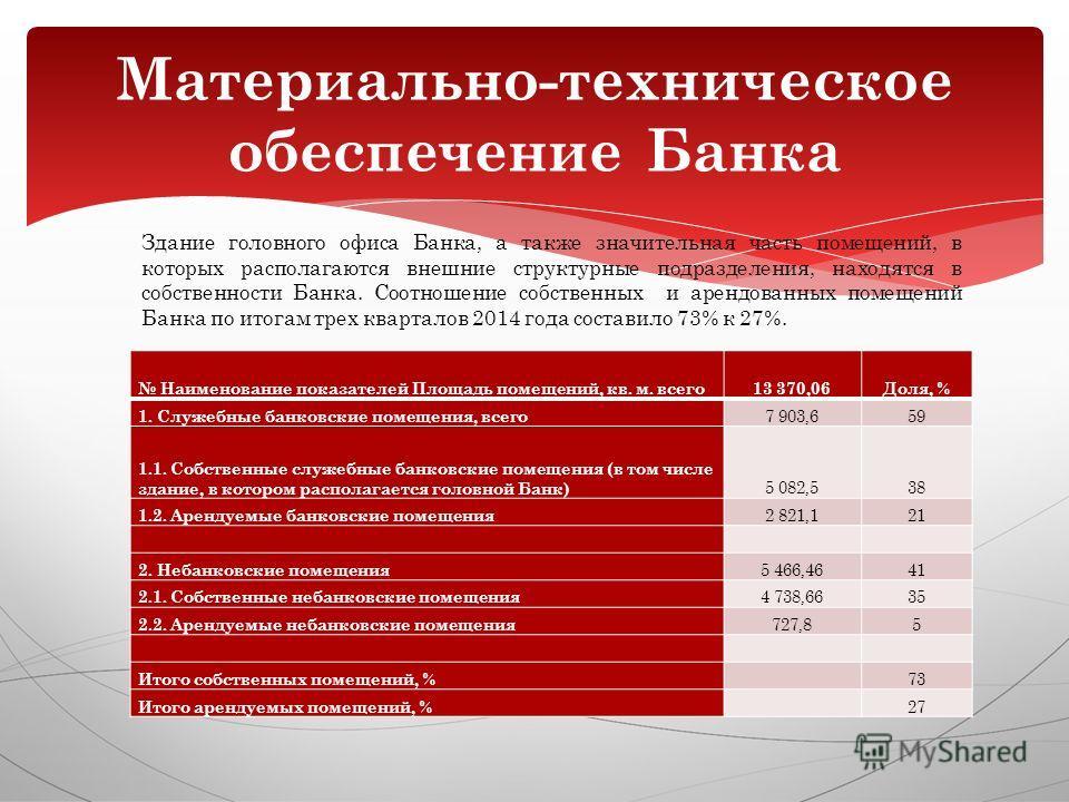 Наименование показателей Площадь помещений, кв. м. всего 13 370,06Доля, % 1. Служебные банковские помещения, всего 7 903,659 1.1. Собственные служебные банковские помещения (в том числе здание, в котором располагается головной Банк) 5 082,538 1.2. Ар