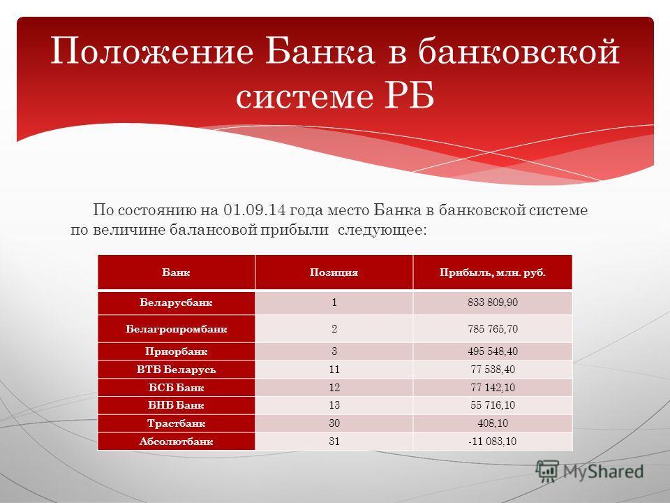 По состоянию на 01.09.14 года место Банка в банковской системе по величине балансовой прибыли следующее: Положение Банка в банковской системе РБ Банк ПозицияПрибыль, млн. руб. Беларусбанк 1833 809,90 Белагропромбанк 2785 765,70 Приорбанк 3495 548,40
