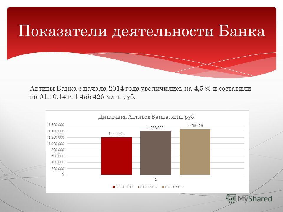 Активы Банка с начала 2014 года увеличились на 4,5 % и составили на 01.10.14.г. 1 455 426 млн. руб. Показатели деятельности Банка