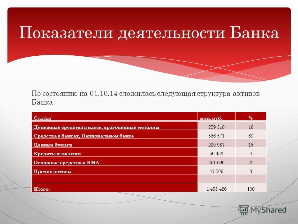 По состоянию на 01.10.14 сложилась следующая структура активов Банка: Показатели деятельности Банка Статьямлн. руб.% Денежные средства в кассе, драгоценные металлы 259 31018 Средства в банках, Национальном банке 566 57139 Ценные бумаги 230 93716 Кред