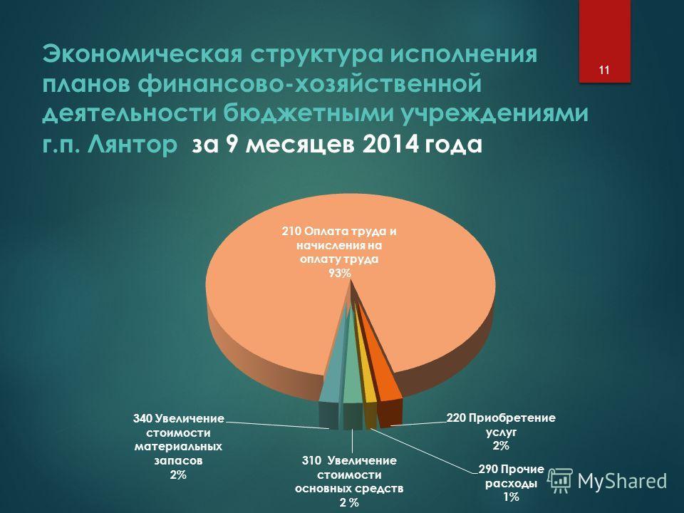Экономическая структура исполнения планов финансово-хозяйственной деятельности бюджетными учреждениями г.п. Лянтор за 9 месяцев 2014 года 11