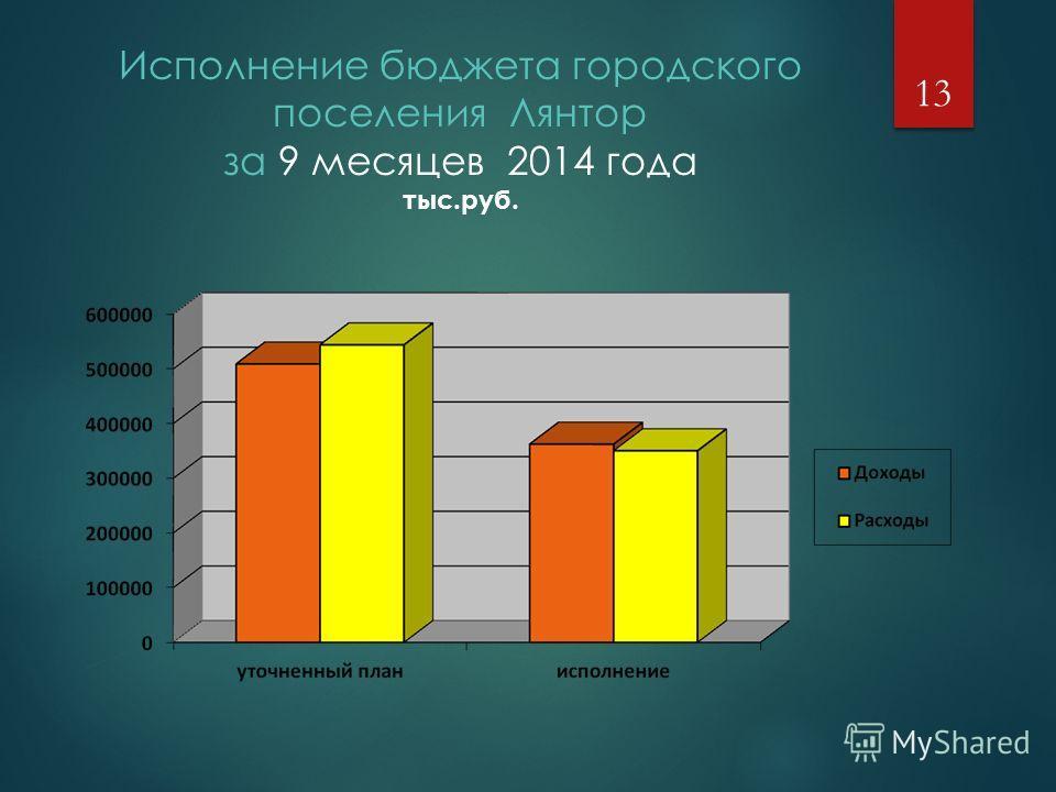 Исполнение бюджета городского поселения Лянтор за 9 месяцев 2014 года тыс.руб. 13