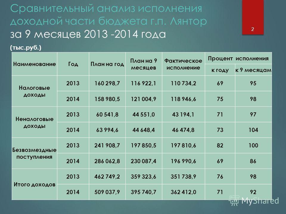 Сравнительный анализ исполнения доходной части бюджета г.п. Лянтор за 9 месяцев 2013 -2014 года (тыс.руб.) 2 Наименование Год План на год План на 9 месяцев Фактическое исполнение Процент исполнения к годук 9 месяцам Налоговые доходы 2013160 298,7116