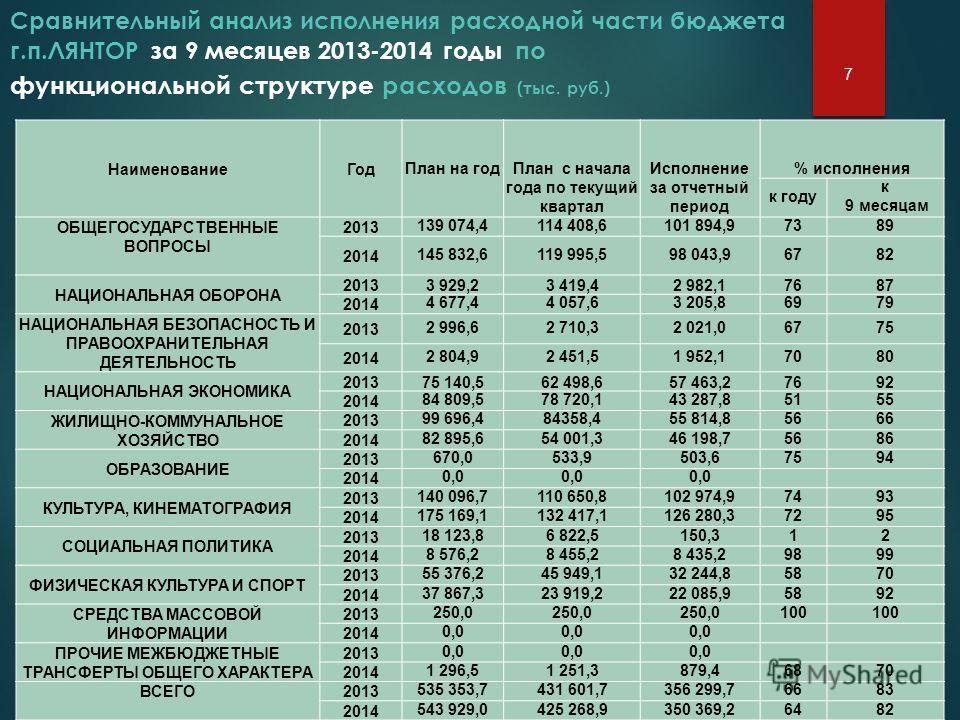 Сравнительный анализ исполнения расходной части бюджета г.п.ЛЯНТОР за 9 месяцев 2013-2014 годы по функциональной структуре расходов (тыс. руб.) 7 Наименование Год План на год План с начала года по текущий квартал Исполнение за отчетный период % испол