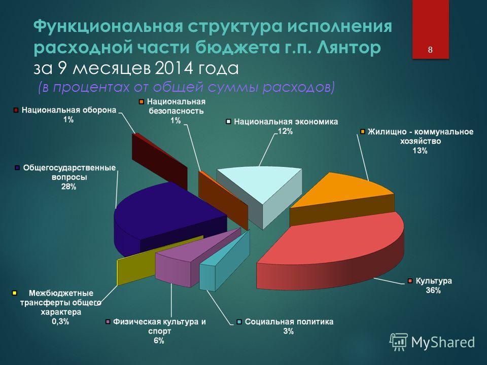 Функциональная структура исполнения расходной части бюджета г.п. Лянтор за 9 месяцев 2014 года (в процентах от общей суммы расходов) 8