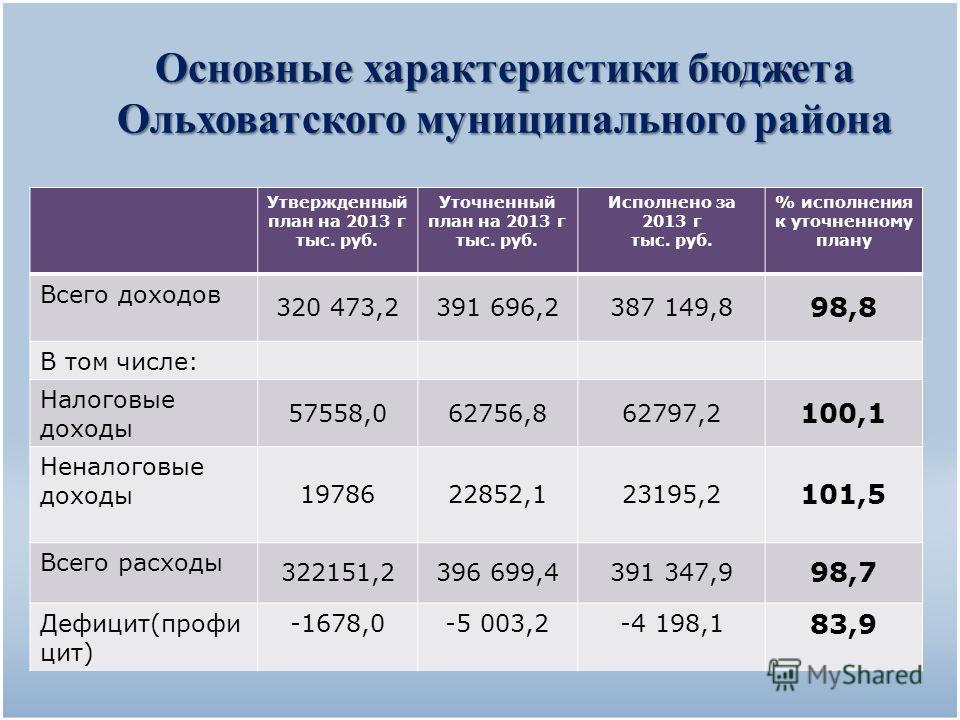 Основные характеристики бюджета Ольховатского муниципального района Утвержденный план на 2013 г тыс. руб. Уточненный план на 2013 г тыс. руб. Исполнено за 2013 г тыс. руб. % исполнения к уточненному плану Всего доходов 320 473,2391 696,2387 149,8 98,