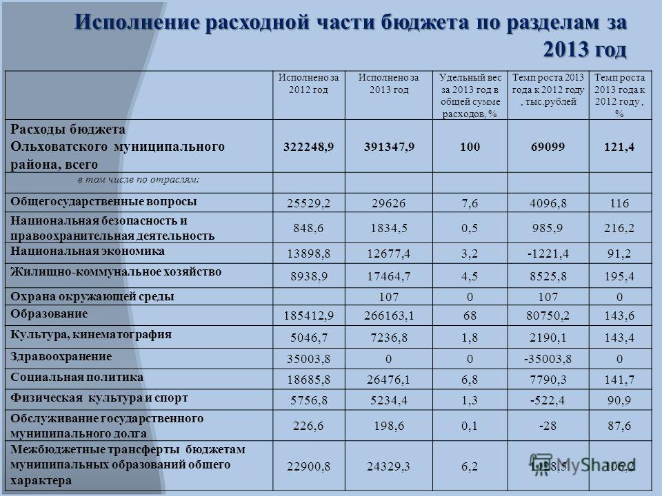 Исполнение расходной части бюджета по разделам за 2013 год Исполнено за 2012 год Исполнено за 2013 год Удельный вес за 2013 год в общей сумме расходов, % Темп роста 2013 года к 2012 году, тыс.рублей Темп роста 2013 года к 2012 году, % Расходы бюджета
