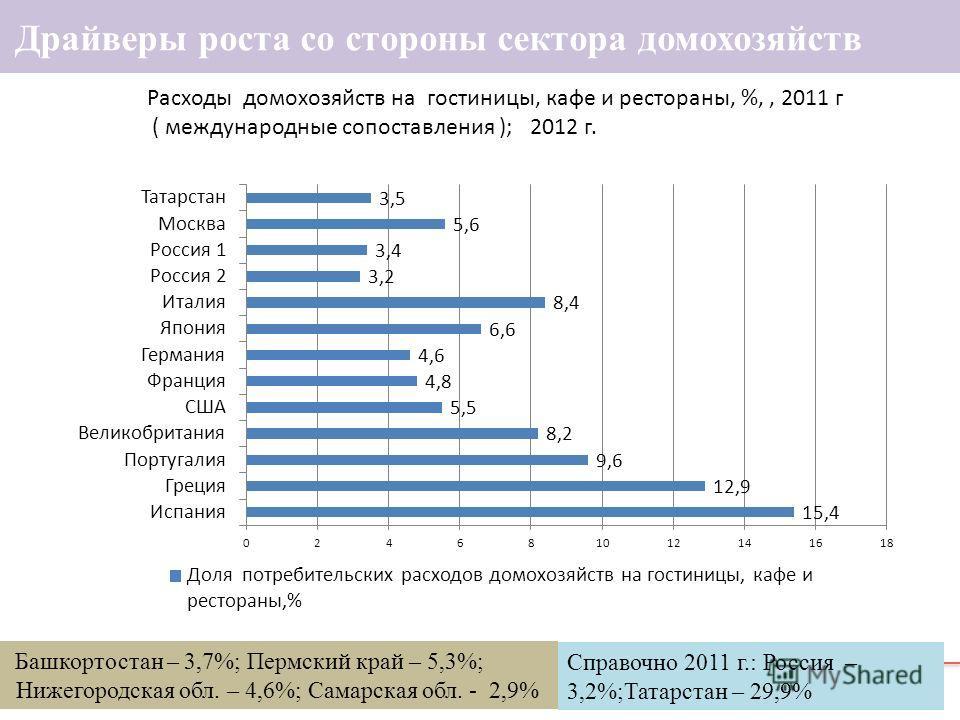 12 Драйверы роста со стороны сектора домохозяйств Расходы домохозяйств на гостиницы, кафе и рестораны, %,, 2011 г ( международные сопоставления ); 2012 г. Башкортостан – 3,7%; Пермский край – 5,3%; Нижегородская обл. – 4,6%; Самарская обл. - 2,9% Спр