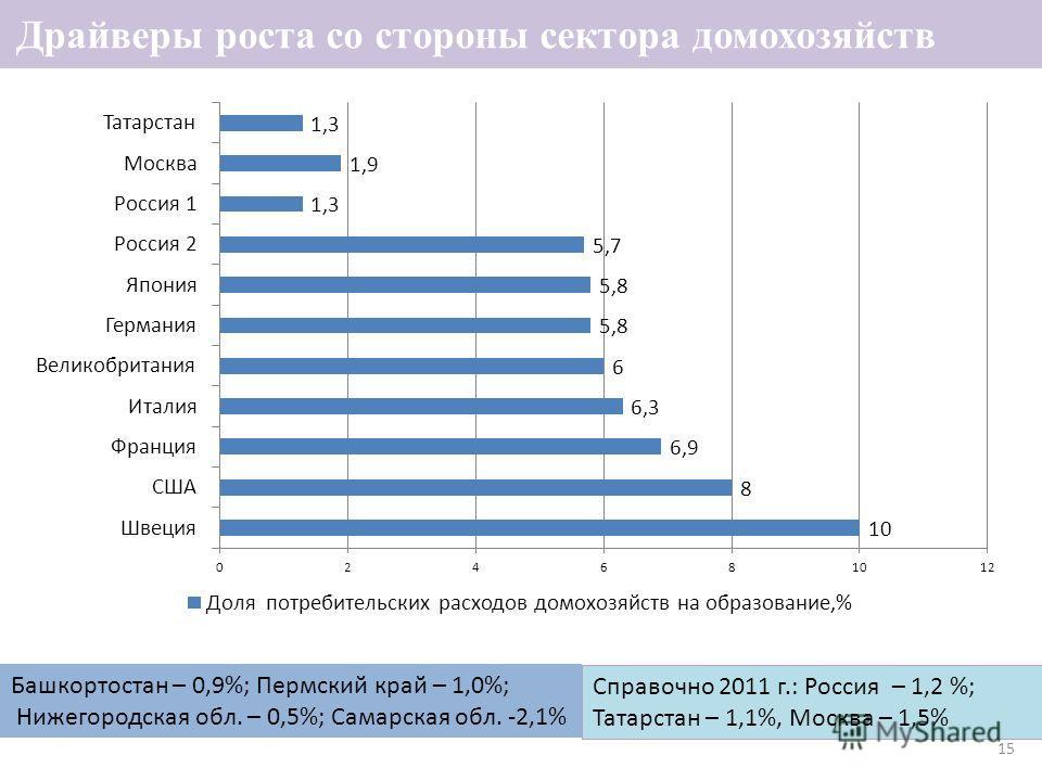 15 Драйверы роста со стороны сектора домохозяйств Башкортостан – 0,9%; Пермский край – 1,0%; Нижегородская обл. – 0,5%; Самарская обл. -2,1% Справочно 2011 г.: Россия – 1,2 %; Татарстан – 1,1%, Москва – 1,5%
