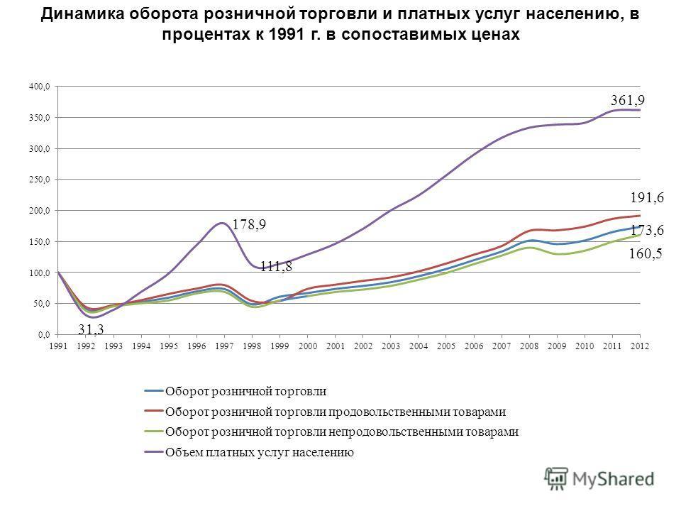 Динамика оборота розничной торговли и платных услуг населению, в процентах к 1991 г. в сопоставимых ценах