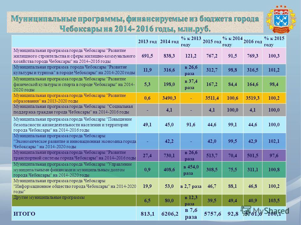 2013 год 2014 год % к 2013 году 2015 год % к 2014 году 2016 год % к 2015 году Муниципальная программа города Чебоксары
