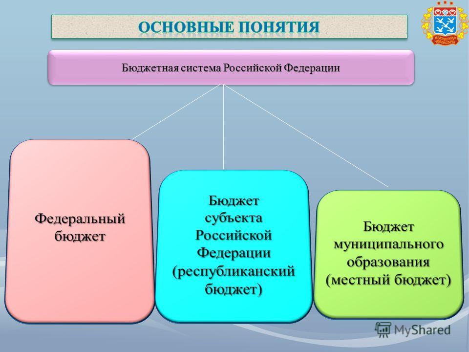 Бюджетная система Российской Федерации