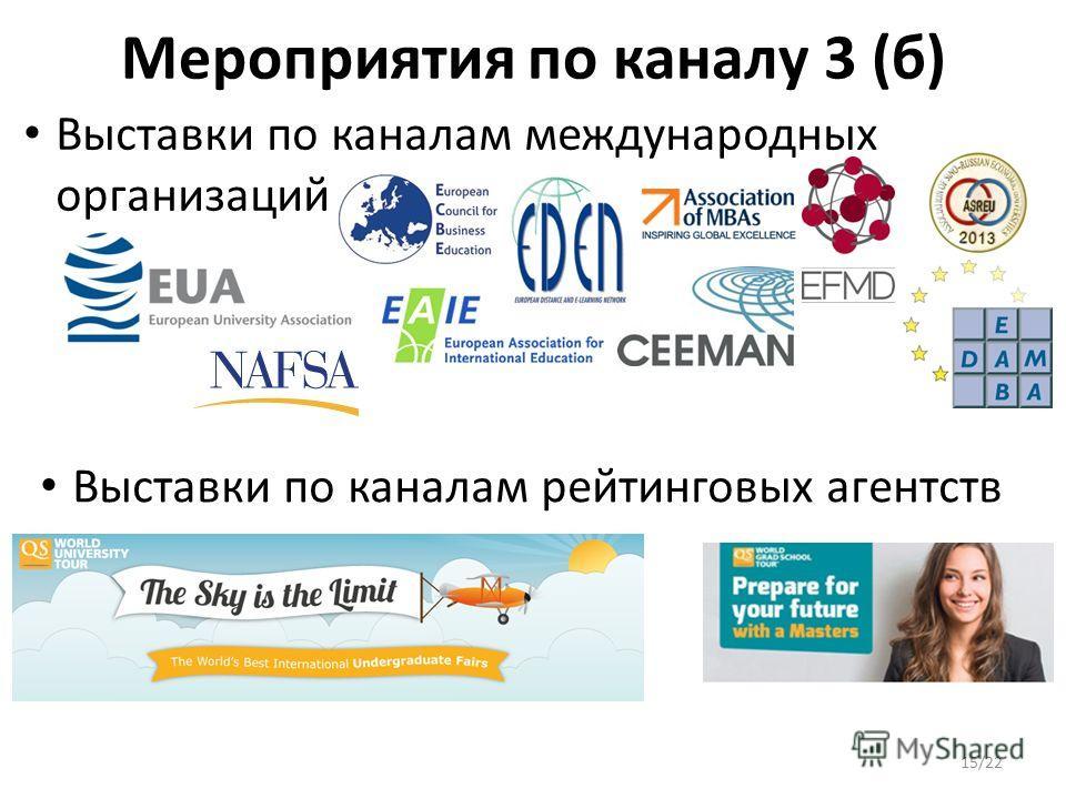 Мероприятия по каналу 3 (б) Выставки по каналам международных организаций Выставки по каналам рейтинговых агентств 15/22