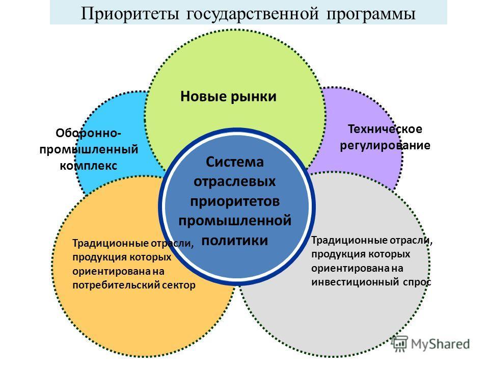 Приоритеты государственной программы Система отраслевых приоритетов промышленной политики Новые рынки Традиционные отрасли, продукция которых ориентирована на инвестиционный спрос Традиционные отрасли, продукция которых ориентирована на потребительск