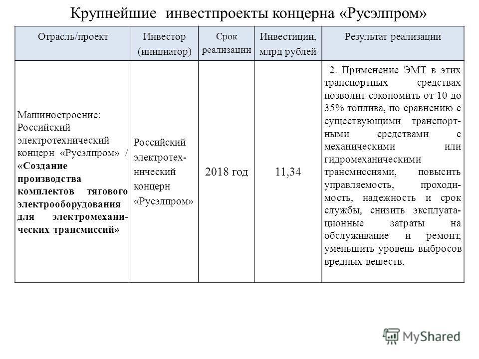 Отрасль/проект Инвестор (инициатор) Срок реализации Инвестиции, млрд рублей Результат реализации Машиностроение: Российский электротехнический концерн «Русэлпром» / «Создание производства комплектов тягового электрооборудования для электромехани- чес