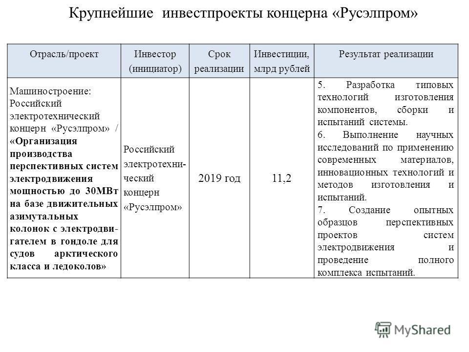 Отрасль/проект Инвестор (инициатор) Срок реализации Инвестиции, млрд рублей Результат реализации Машиностроение: Российский электротехнический концерн «Русэлпром» / «Организация производства перспективных систем электродвижения мощностью до 30МВт на