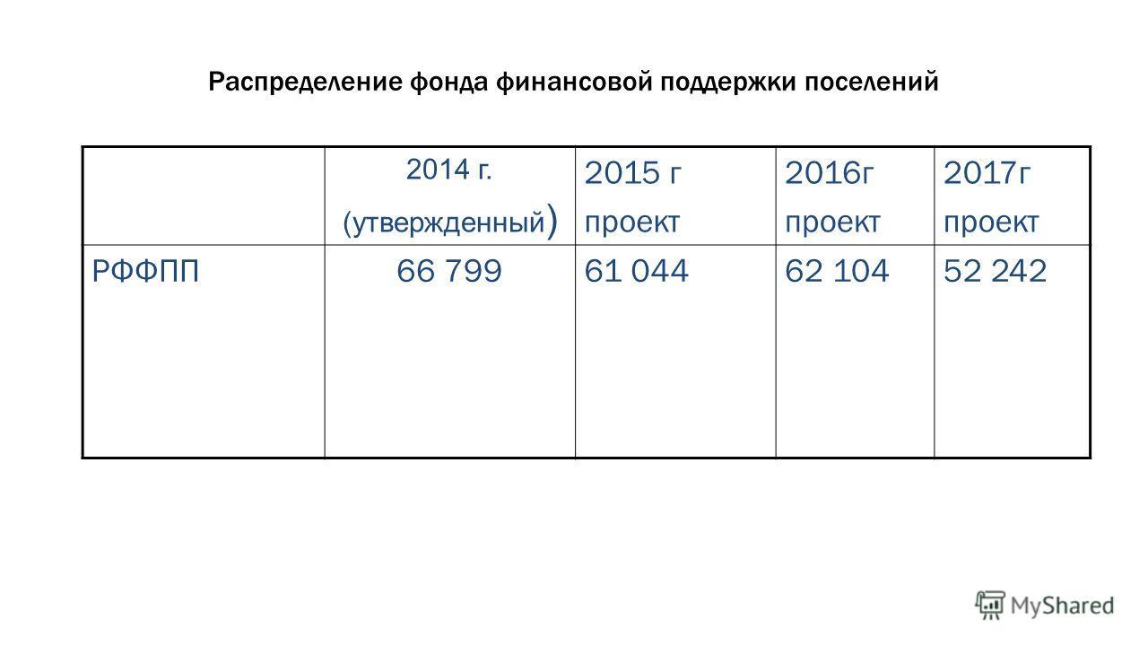 Распределение фонда финансовой поддержки поселений 2014 г. (утвержденный ) 2015 г проект 2016 г проект 2017 г проект РФФПП66 79961 04462 10452 242