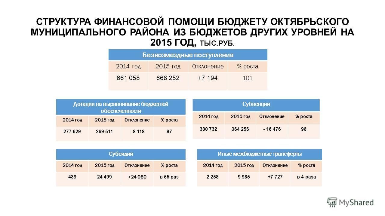СТРУКТУРА ФИНАНСОВОЙ ПОМОЩИ БЮДЖЕТУ ОКТЯБРЬСКОГО МУНИЦИПАЛЬНОГО РАЙОНА ИЗ БЮДЖЕТОВ ДРУГИХ УРОВНЕЙ НА 2015 ГОД, ТЫС.РУБ. Безвозмездные поступления 2014 год 2015 год Отклонение% роста 661 058668 252+7 194 101 Дотации на выравнивание бюджетной обеспечен