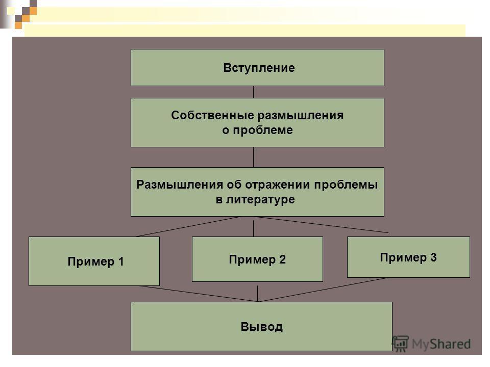 Схема сочинения Собственные размышления о проблеме Размышления об отражении проблемы в литературе Пример 1 Пример 3 Вывод Вступление Пример 2