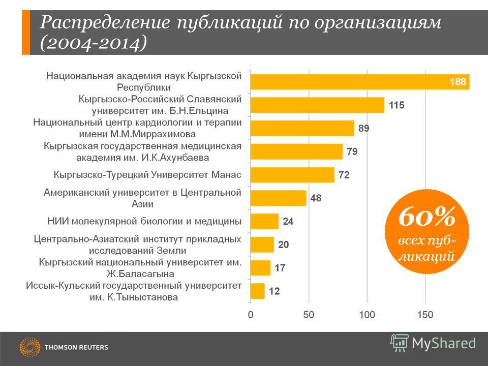 Распределение публикаций по организациям (2004-2014) 60% всех пуб- ликаций