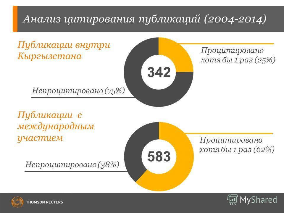 Анализ цитирования публикаций (2004-2014) 342 Публикации с международным участием Публикации внутри Кыргызстана 583 Непроцитировано (75%) Процитировано хотя бы 1 раз (25%) Непроцитировано (38%) Процитировано хотя бы 1 раз (62%)