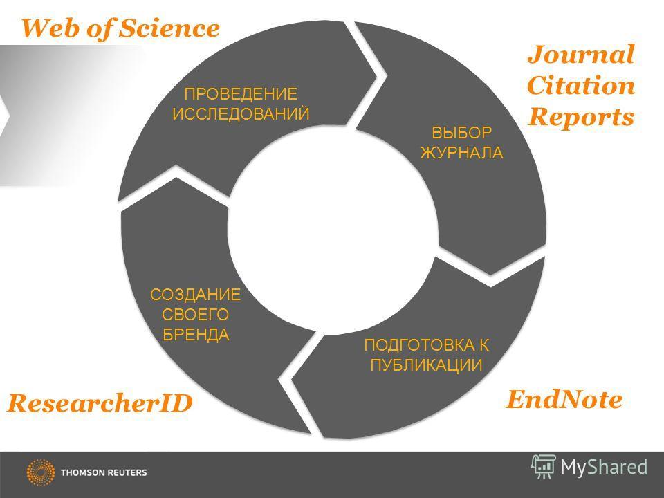 ПРОВЕДЕНИЕ ИССЛЕДОВАНИЙ ВЫБОР ЖУРНАЛА ПОДГОТОВКА К ПУБЛИКАЦИИ СОЗДАНИЕ СВОЕГО БРЕНДА Web of Science Journal Citation Reports EndNote ResearcherID