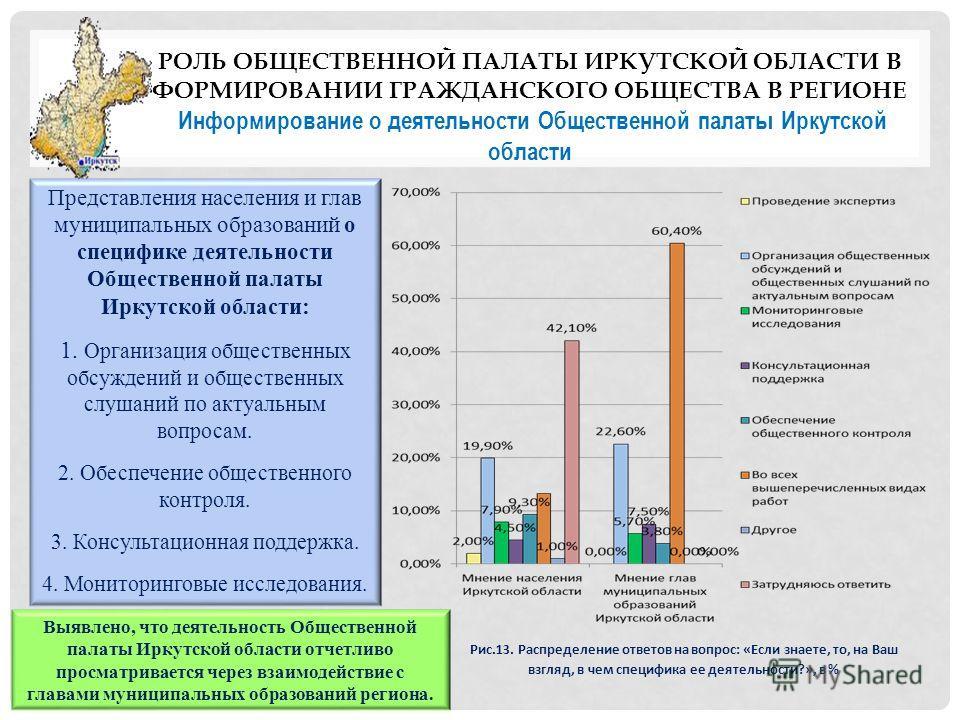РОЛЬ ОБЩЕСТВЕННОЙ ПАЛАТЫ ИРКУТСКОЙ ОБЛАСТИ В ФОРМИРОВАНИИ ГРАЖДАНСКОГО ОБЩЕСТВА В РЕГИОНЕ Информирование о деятельности Общественной палаты Иркутской области Рис.13. Распределение ответов на вопрос: «Если знаете, то, на Ваш взгляд, в чем специфика ее