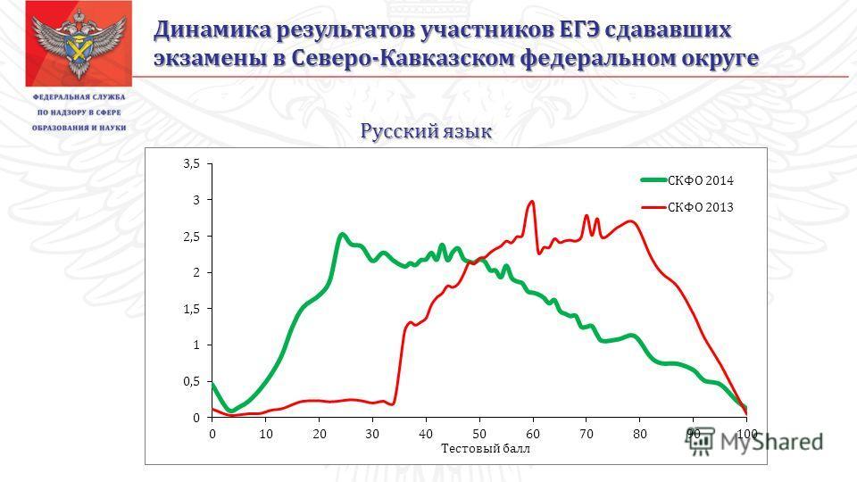 Русский язык Динамика результатов участников ЕГЭ сдававших экзамены в Северо-Кавказском федеральном округе