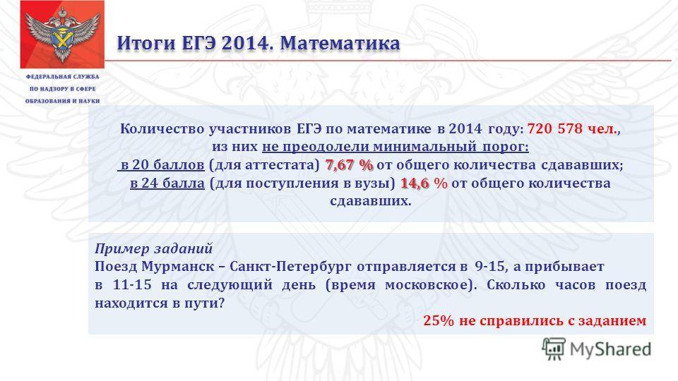 Итоги ЕГЭ 2014. Математика Количество участников ЕГЭ по математике в 2014 году: 720 578 чел., из них не преодолели минимальный порог: 7,67 % в 20 баллов (для аттестата) 7,67 % от общего количества сдававших; 14,6 в 24 балла (для поступления в вузы) 1