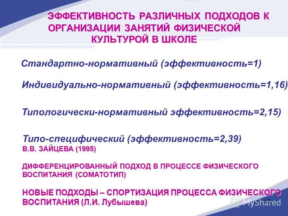 12 ЭФФЕКТИВНОСТЬ РАЗЛИЧНЫХ ПОДХОДОВ К ОРГАНИЗАЦИИ ЗАНЯТИЙ ФИЗИЧЕСКОЙ КУЛЬТУРОЙ В ШКОЛЕ Стандартно-нормативный (эффективность=1) Индивидуально-нормативный (эффективность=1,16) Типологически-нормативный эффективность=2,15) Типо-специфический (эффективн