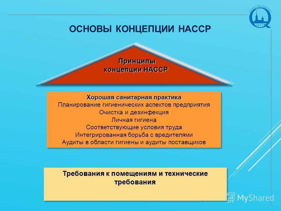 ОСНОВЫ КОНЦЕПЦИИ HACCP