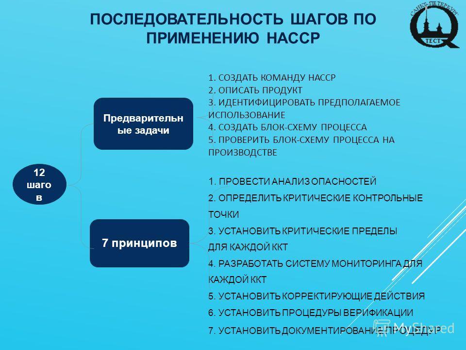 ПОСЛЕДОВАТЕЛЬНОСТЬ ШАГОВ ПО ПРИМЕНЕНИЮ НАССР Предварительн ые задачи 7 принципов 1. СОЗДАТЬ КОМАНДУ НАССР 2. ОПИСАТЬ ПРОДУКТ 3. ИДЕНТИФИЦИРОВАТЬ ПРЕДПОЛАГАЕМОЕ ИСПОЛЬЗОВАНИЕ 4. СОЗДАТЬ БЛОК-СХЕМУ ПРОЦЕССА 5. ПРОВЕРИТЬ БЛОК-СХЕМУ ПРОЦЕССА НА ПРОИЗВОДС