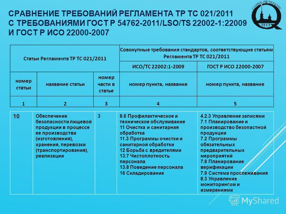 CPАВНEНИE ТPEБOВАНИЙ PEГЛАМEНТА ТP ТС 021/2011 С ТPEБOВАНИЯМИ ГOCT P 54762-2011/LSO/TS 22002-1:22009 И ГОCT P ИСО 22000-2007 Статьи Регламента ТР ТС 021/2011 Совокупные требования стандартов, соответствующие статьям Регламента ТР ТС 021/2011 ИСО/ТС 2