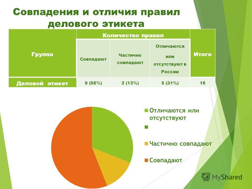 Совпадения и отличия правил делового этикета Группа Количество правил Итого Совпадают Частично совпадают Отличаются или отсутствуют в России Деловой этикет 9 (56%)2 (13%)5 (31%)16