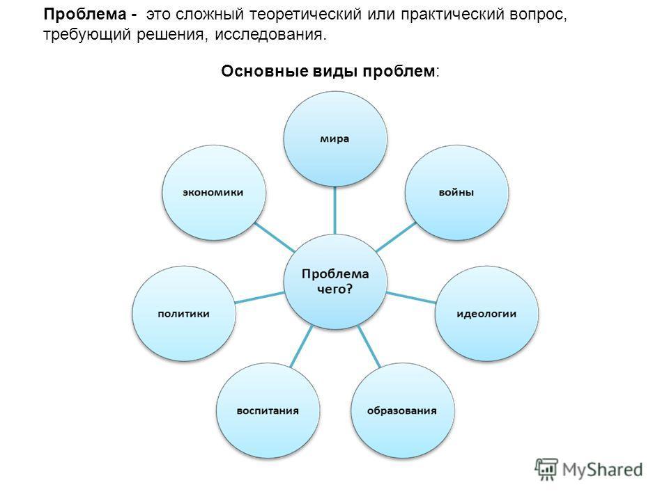 Основные виды проблем: Проблема - это сложный теоретический или практический вопрос, требующий решения, исследования.